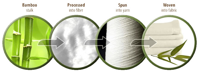 استفاده از الیاف بامبو در تولید فرش ماشینی